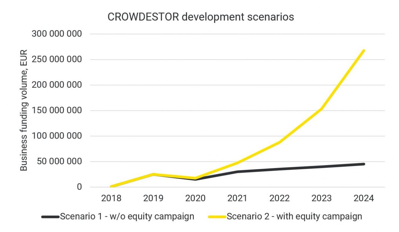Proyecto Crowdestor Equity Campaign (II) ( Rent. 26% a 12 meses)  26