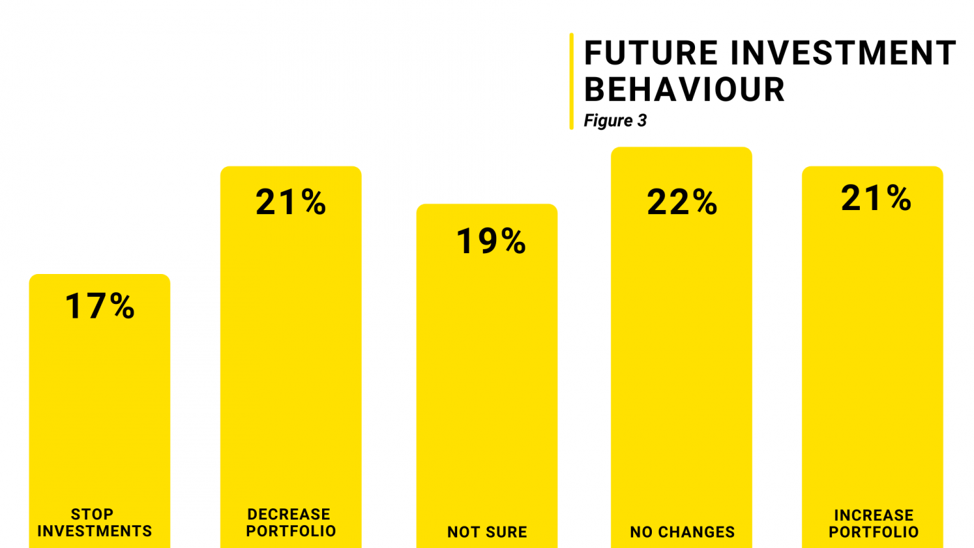 investor_survey_future_investment_behavior