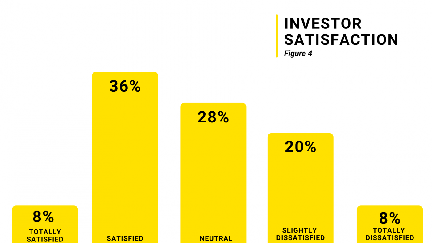 investor_survey_investor_satisfaction