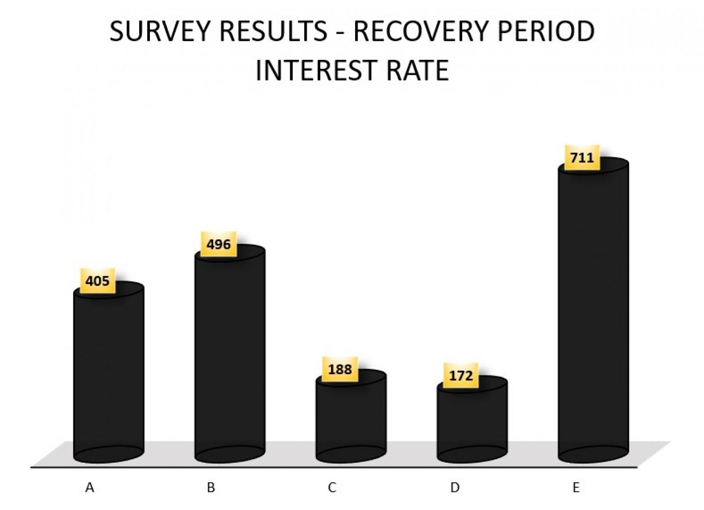 Resultado de la encuesta y próximas acciones por el CODVID Sur